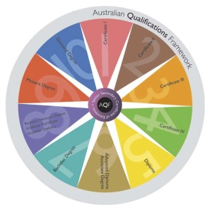 AQF Qualification wheel